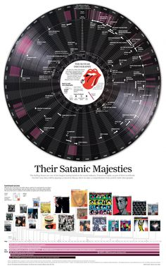 Infografía, música, infographic, music, The Rolling Stones