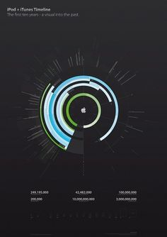 Inspirational Infographic Roundup 3 on Datavisualization.ch #inspirational #infographic #datavisualization #ch #roundup