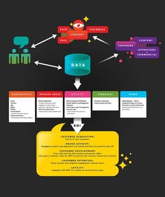Velcro Suit - The Graphic Design and Illustration of Adam Hill #diagram #infographic #chart