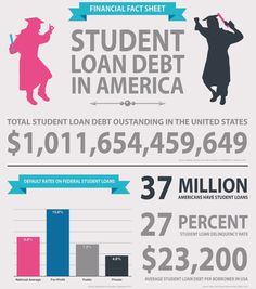 Private & Federal #Student_Loan_Debt_Consolidation and #Settlement - #INFOGRAPHICS