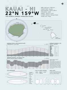 Ben Biondo / Graphic Designer #magazine #infographic #poster