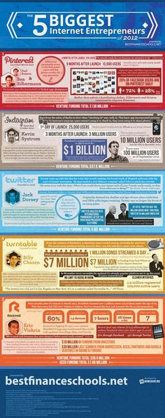 The 5 Biggest Internet Entrepreneurs of 2012 #business #infographic #design #graphic #internet #media #social