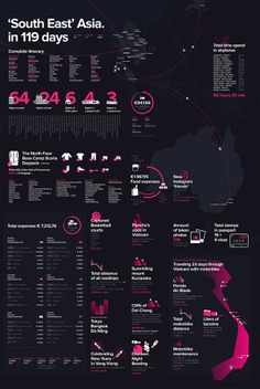 Travel Adventures Infographics (part 2) on Behance