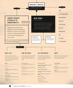All sizes | Creating Creative | Flickr Photo Sharing! #type #infographic #process #advertising