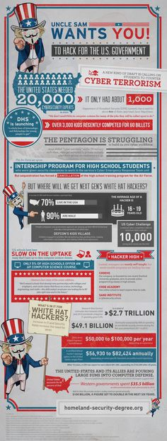 White Hat Hackers: Uncle Sam Wants You To Hack for the U.S. Government #infographic