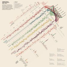 1 | Infographic: Who Wins The Nobel Prize? | Co.Design: business + innovation + design #infographic