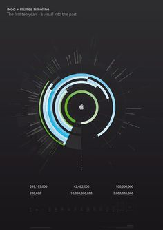 Infographics Design - iPod plus iTunes Timeline by Filip Chudzinski