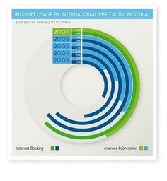 Tourism Victoria Annual Report 2008 - Graphs on the Behance Network #graphic design #infographic #chart