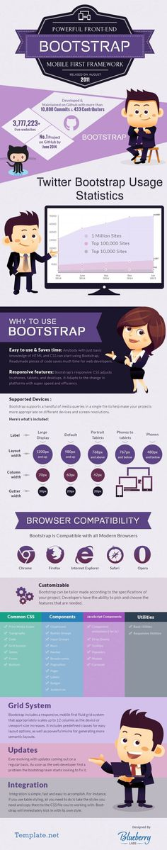 What is Bootstrap Framework? [Infographic]