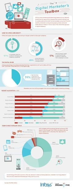 Infosys Digital Marketers Toolbox #infographic #marketing #didgital