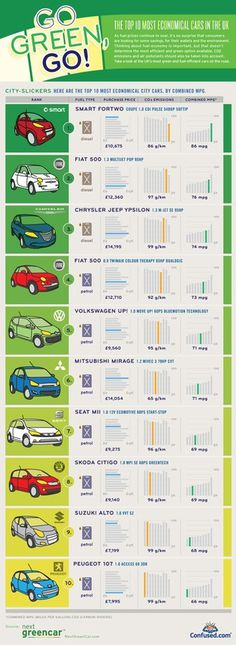 The top 10 economical cars infographic #infographics #green #cars #economical