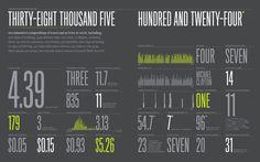 http://feltron.com/images/ar08_02.jpg #feltron #nicholas #infographic #numbers #chart #typography
