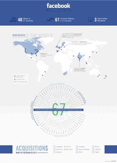 Business Profiles - Facebook Infographic #infographic #graph #chart #business