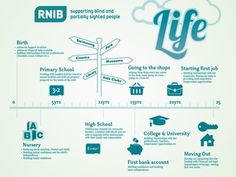 Dribbble - RNIB Timeline by iainf88 #support #rnib