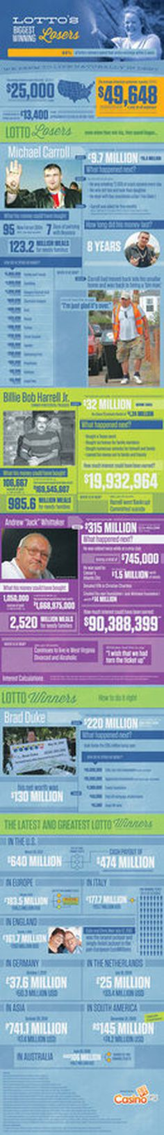 Lottery's Biggest Winning Losers #infographic #design #graphic