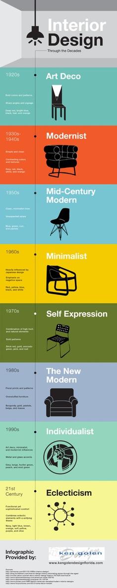 Interior Design through the Decades Infographic