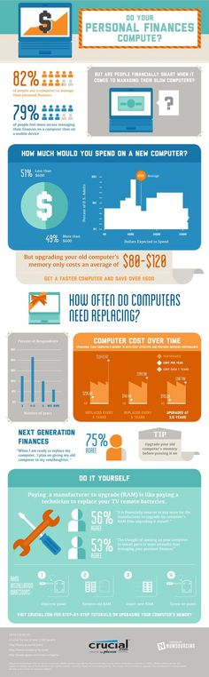 Do your finances compute? #infographic