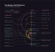 The Beatles: Self Reference by Michael Deal #music #infographics #data visualization #the beatles #timeline #datavis #arcs #michael deal