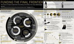 GOOD.is | The Future of NASA (Raw Image) #nasa #info #graphic #space