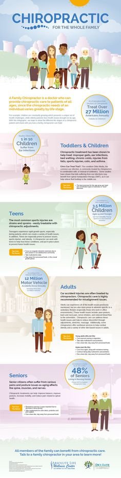 Absolute Life Wellness Center created an infographic describing the benefits of chiropractic care for all members of your family.