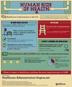 The Human Side of Health #design #graphic