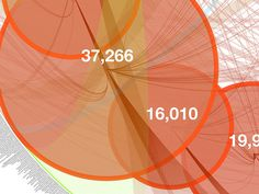 Wine Sales #data #visualization #radial