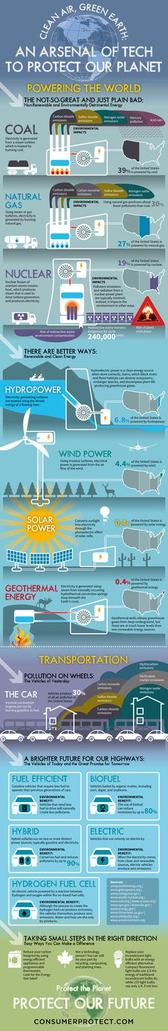 Green tech is necessary to reduce our dependence on polluting energy sources. But the changes are coming slowly.