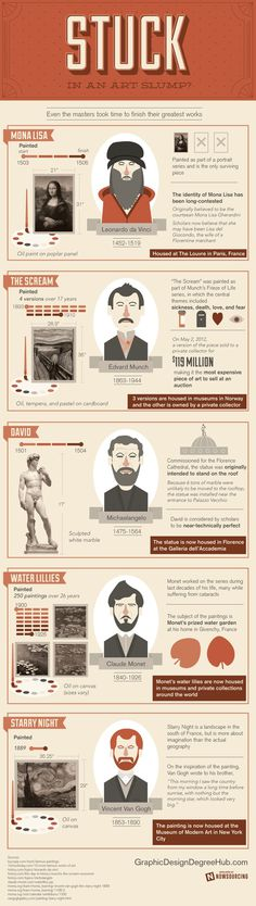 The Masters knew they had to take their time to create great works of art.This infographic breaks it down. #artistic #creativity #slump
