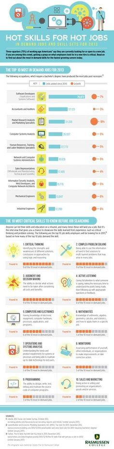 Hot Skills for Job Seekers in 2013