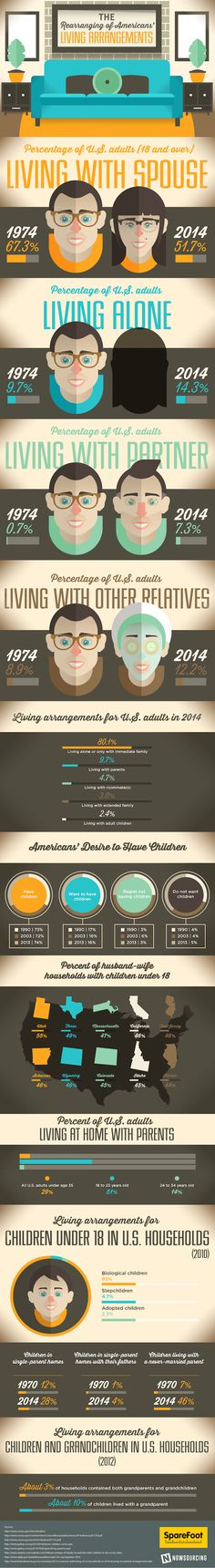 More #Americans are living together than in previous #generations. Learn more from this infographic!