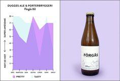 #infographic #bktx #beer #design