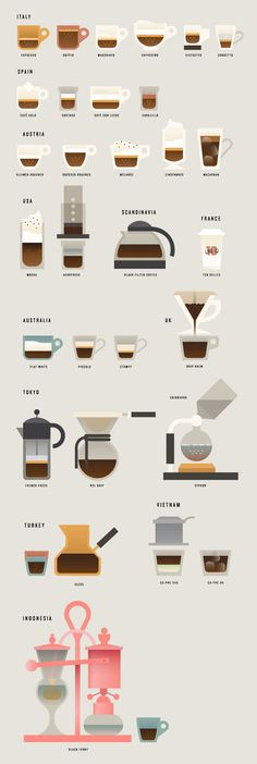 The world of coffee | Hey #illustration #coffee