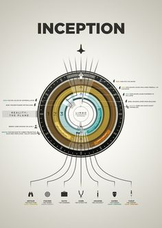 infographics #information #inception #infographic #design #graphic #type #breakdown
