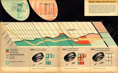 Ladislav Sutnar : Design Is History #infographic #vintage #data #ladislavsutnar