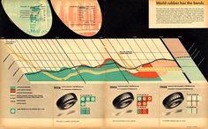 Ladislav Sutnar : Design Is History #infographic #data #ladislavsutnar #vintage