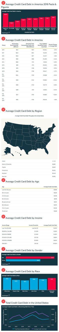 Credit Card Debt - INFOGRAPHIC