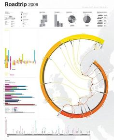 European Road Trip as an Infographic Poster - information aesthetics #infographic #design #graphic