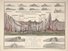 victorian_infographics_03.jpg (JPEG Image, 710 × 532 pixels) #cross section