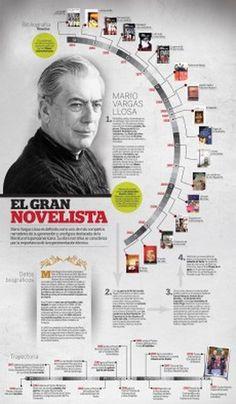 Infografia, infographic, biografia, biography
