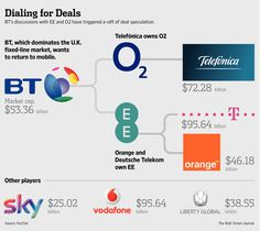 separation of #BT from #Openreach still one of the most pressing issues. #Sky responds to #BT #mobile_attack with #O2 #wholesale_deal