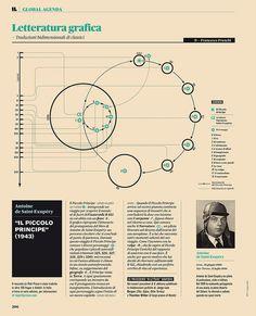 Litteratura grafica - Il piccolo principe #infographic