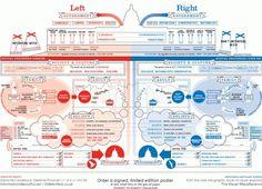 Left vs Right (World)   David McCandless & Stefanie Posavec   Information Is Beautiful