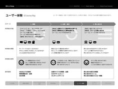 UXジャーニーマップ (サンプル) #user #information #architects #japanese #interface #layout