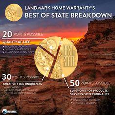 Landmark Home Warranty's best of state breakdown of winnings.