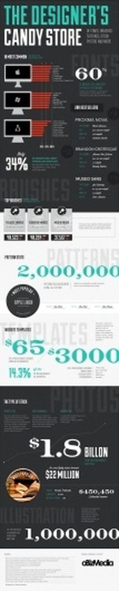 The Designer's Candy Store - Infographic Design | Design.org #inforgraphicpaper #idea #cool