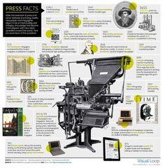 Revolução impressa | Twoplix #press #infographic