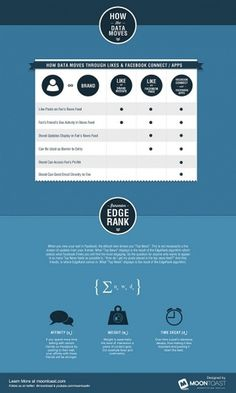 Infographic Of The Day: How To Use Facebook To Market Your Brand | Co. Design #market #how #facebook #use #brand #info #your #to