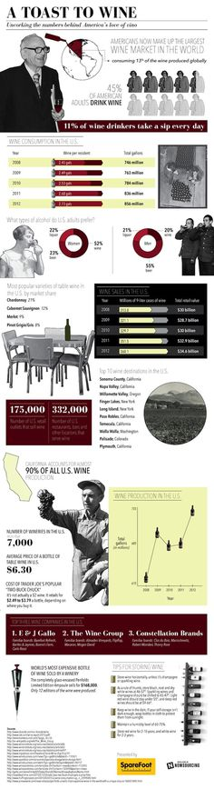 A Toast to Wine #infographic