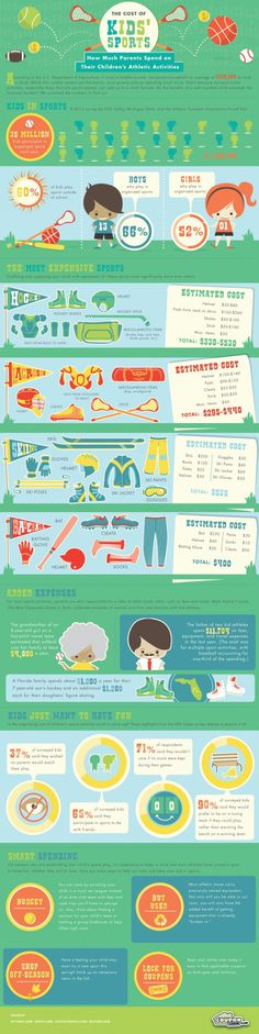 Cost of Kids in Sports #infographic #cost #sports #expensive #kids