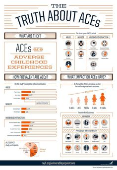 The Truth About ACEs - Robt. Wood Johnson Foundation #information #infographic #poster